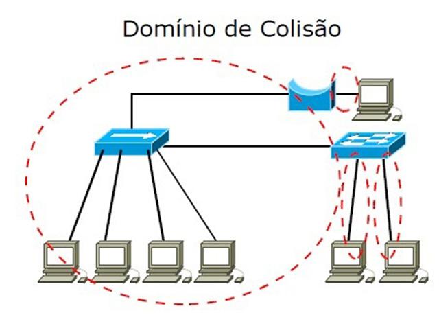 Comutação e domínios Ethernet