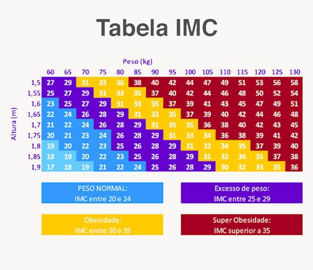 IMC (Índice de Massa Corpórea)