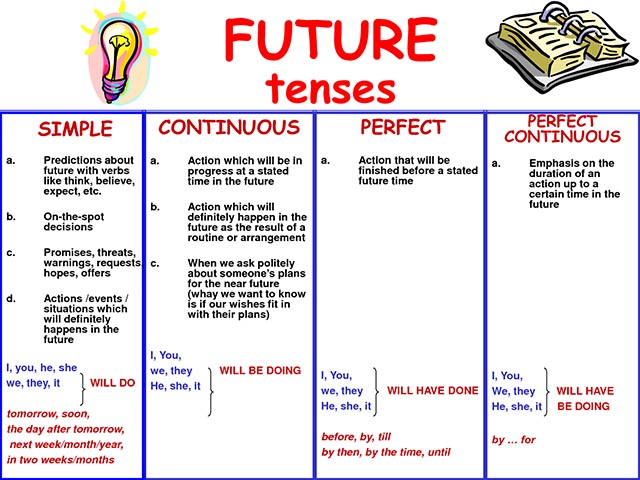 Future Tenses Review