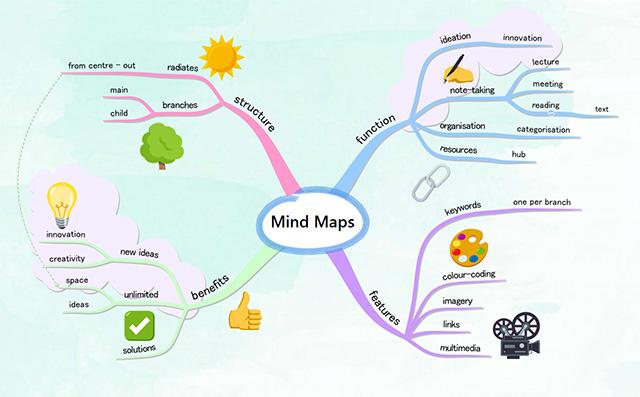 Quais os benefícios da utilização do mapa conceitual?