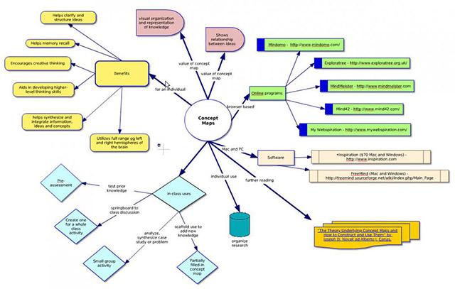 Mapa Conceitual: o que é e como fazer